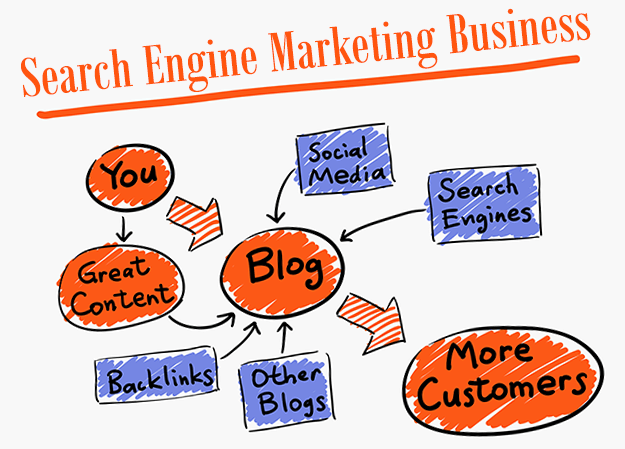 SearchEngineMarketingBusiness