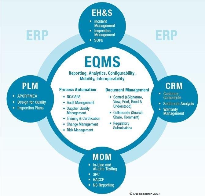 Right EQMS