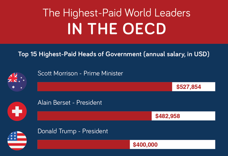 OECD nations