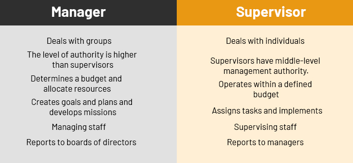 Manager Vs Supervisor - With Comparison Chart