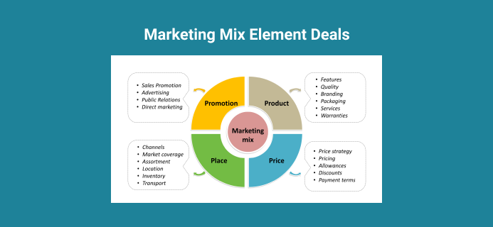 Element Deals Specifically With Retailing And Marketing Channel