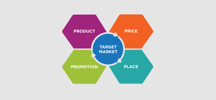 Four Elements Of Marketing Mix That You Should Know