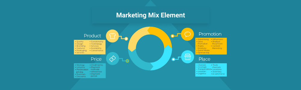 Which marketing mix element deals specifically with retailing and marketing channel management?
